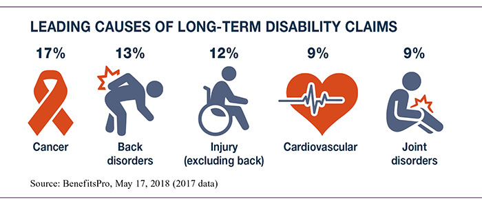 Leading Causes of Long-Term Disability Claims
