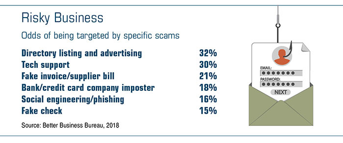 Risky business: odds of being targeted by specific scams